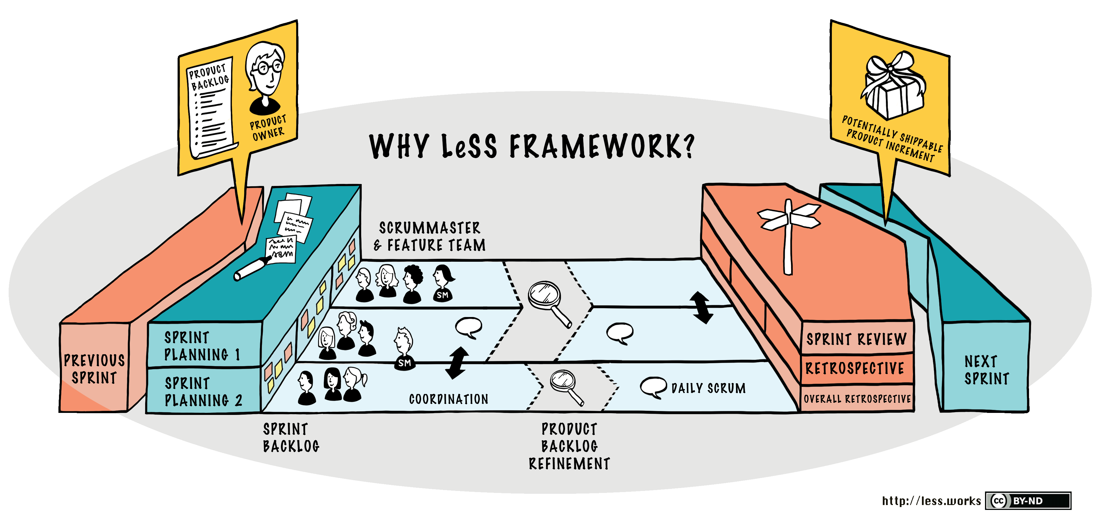 LeSS (Large-Scale Scrum)